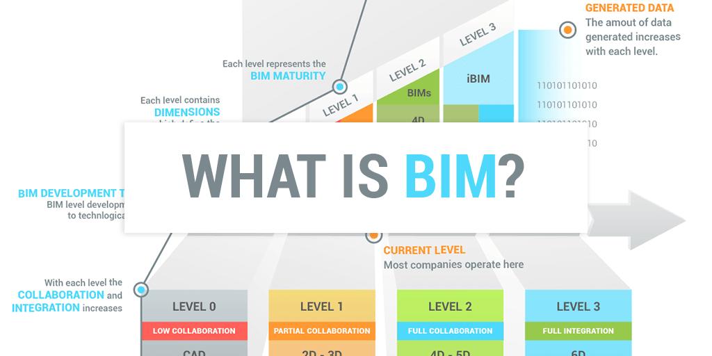 Khám phá các cấp độ của BIM