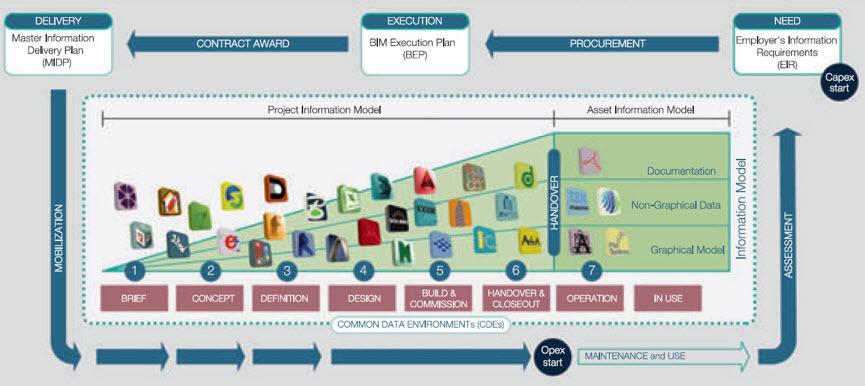 Lựa chọn công cụ BIM phù hợp cho tổ chức và dự án