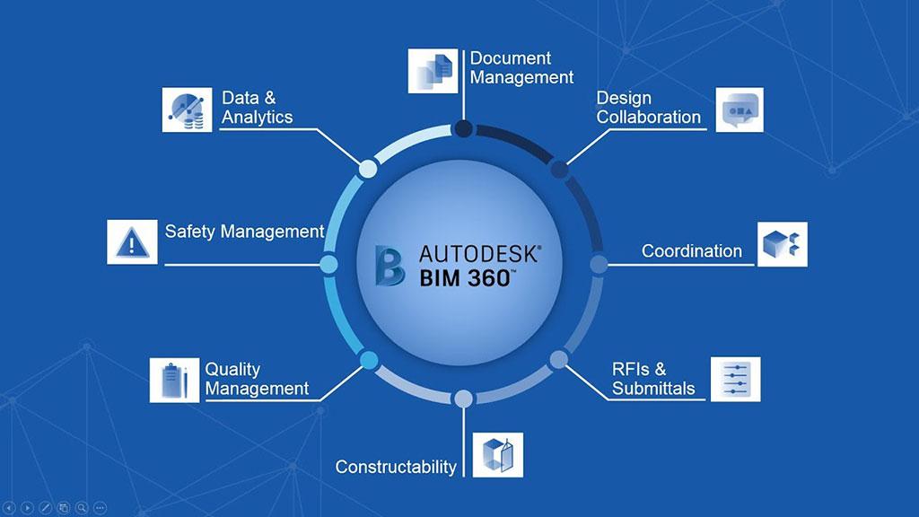16 Phần mềm BIM phổ biến nhất hiện nay