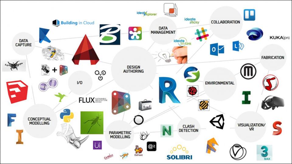 Các phần mềm có trong BIM