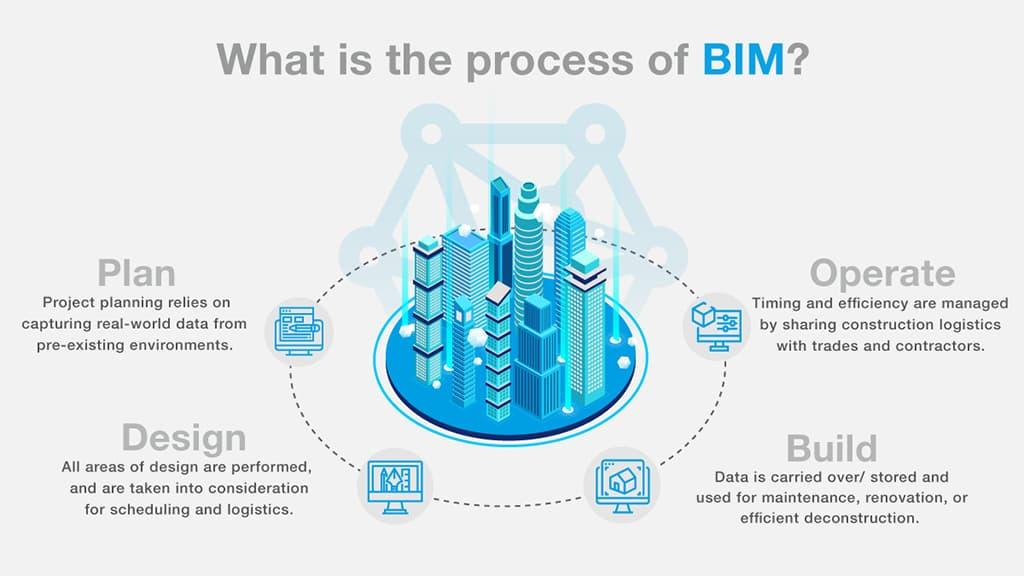 Các bước lập kế hoạch BIM