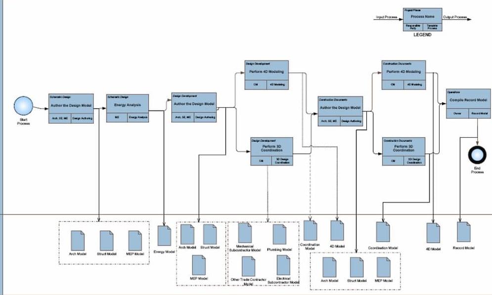 Quy trình thực hiện BIM: Nên bắt đầu từ đâu?