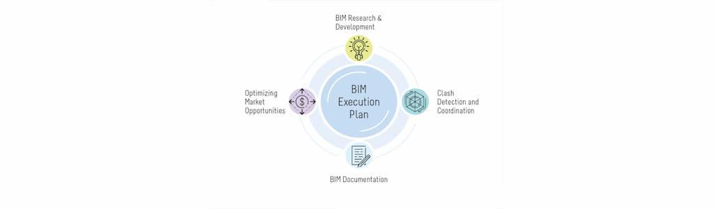 kế hoạch triển khai BIM