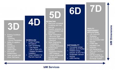 Mô hình BIM: 7 yếu tố chính cần lưu ý