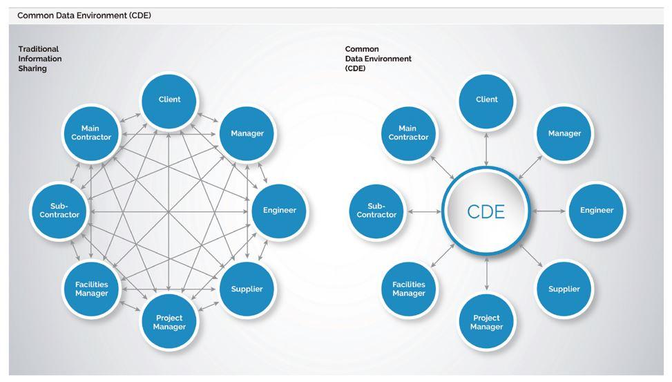 Môi trường dữ liệu chung CDE là gì?