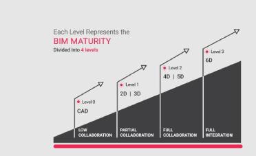 công nghệ BIM và quy trình hoạt động