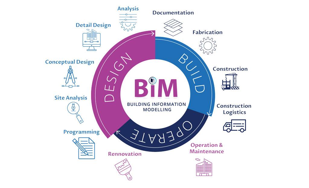Giải pháp BIM và lợi ích của giải pháp BIM trong thực tế
