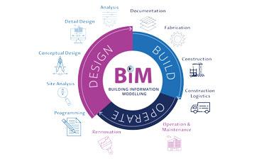 Nền tảng BIM và những điều bạn cần biết