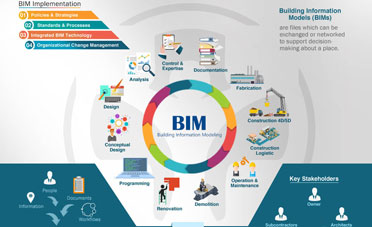 Môi trường BIM là gì trong dự án xây dựng