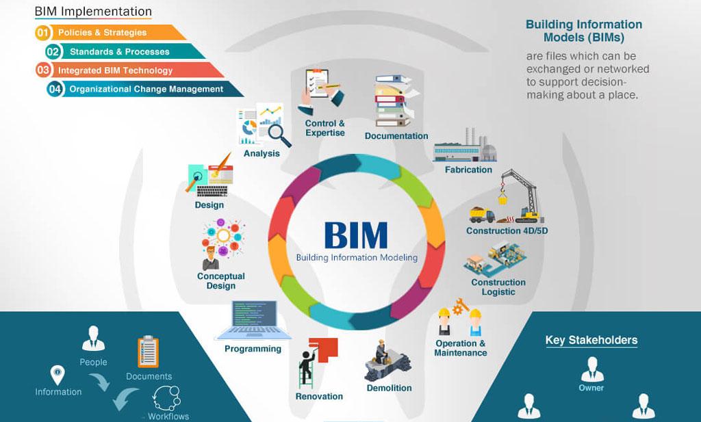 Triển khai BIM và lợi ích triển khai với công ty