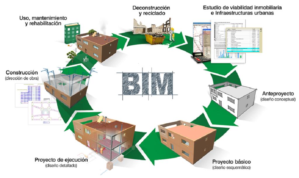 Bản đồ tổng quan quy trình BIM trong thực hiện dự án