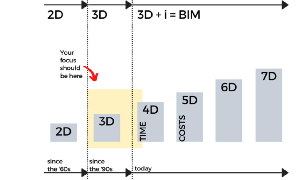 Chương trình đào tạo BIM trong 10 bước (Phần 1)
