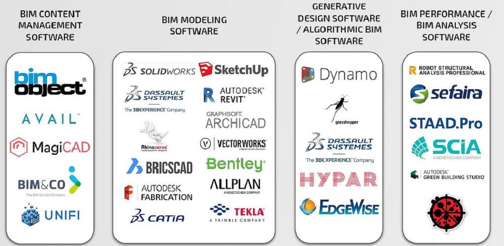 Công cụ BIM - Công cụ phân tích tính toán