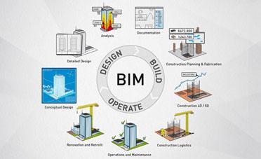 Tiêu chuẩn BIM là gì? Sự cần thiết của tiêu chuẩn BIM