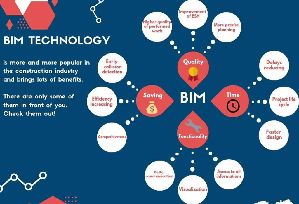 Chủ đầu tư BIM và lợi ích của phối hợp BIM