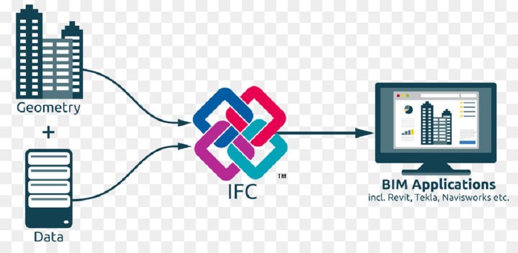 Định dạng IFC hoạt động như thế nào?