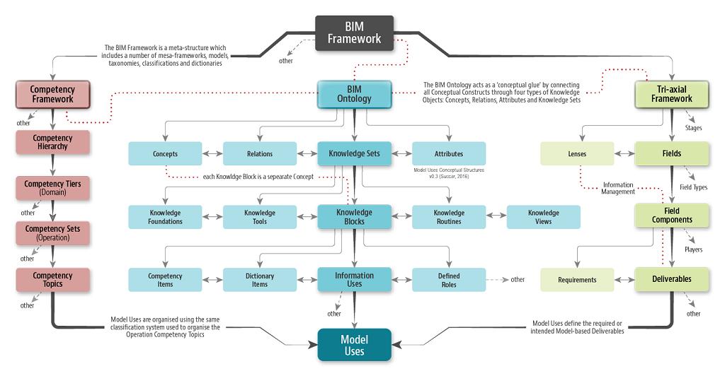 Kế hoạch thực hiện BIM sơ bộ ở cấp dự án (Phần 1)