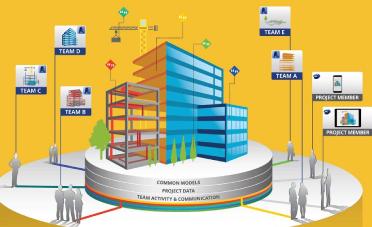 Kế hoạch thực hiện BIM sơ bộ ở cấp dự án (Phần 2)