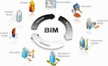 Môi trường BIM và các môi trường CDE phổ biến