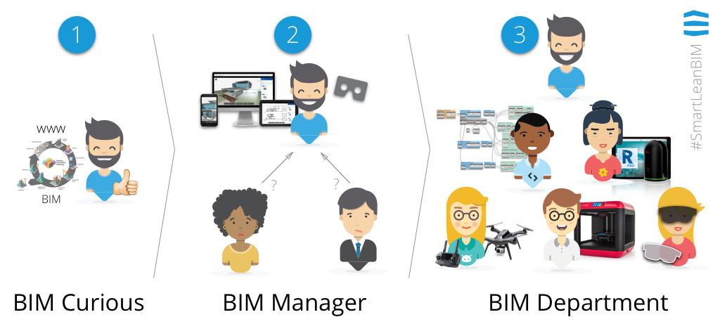 Người quản lý bIM và nhóm hỗ trợ BIM