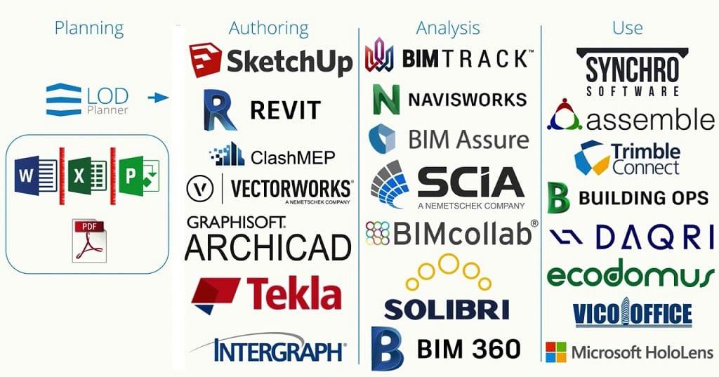 Phần mềm sử dụng BIM theo ứng dụng