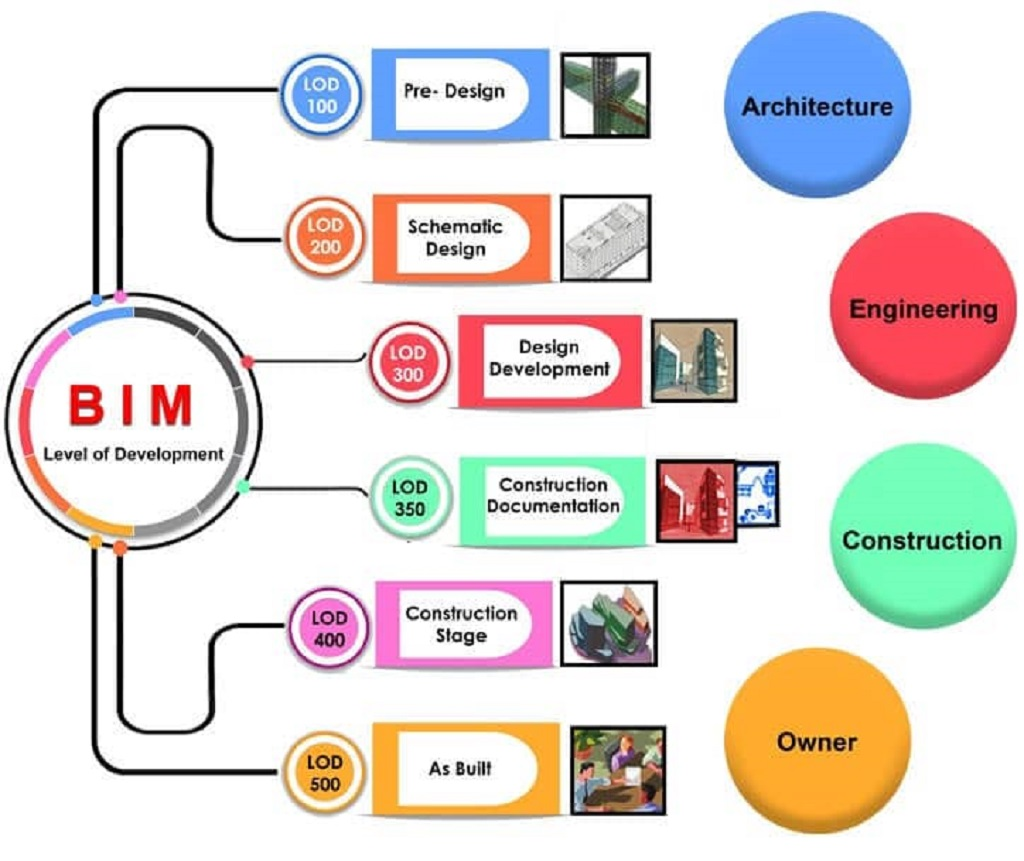 Thuật ngữ về mức độ phát triển thông tin BIM